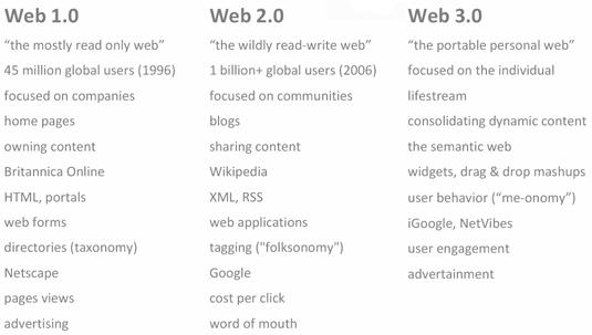 webevolution